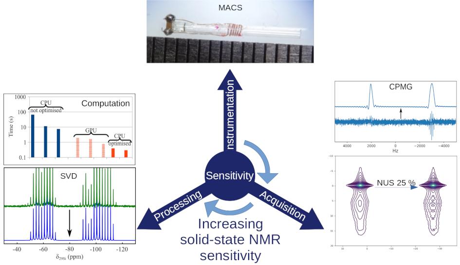 Increasing solid-state NMR sensitivity
